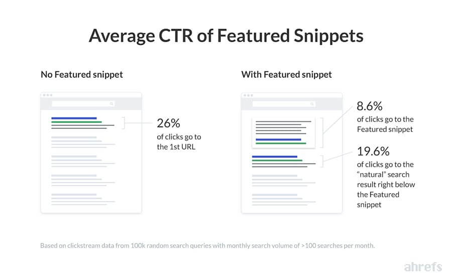 SEO tips 2021 - Doorklikpercentage Featured Snippets